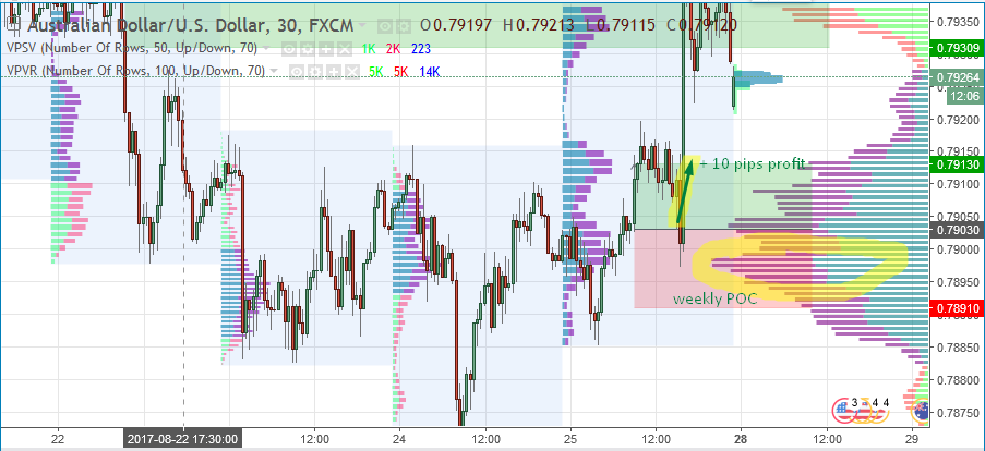 Trading The Weekly Point Of Control (POC) - AUD/USD Long - Trader