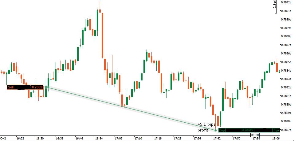Market profile day trading strategies