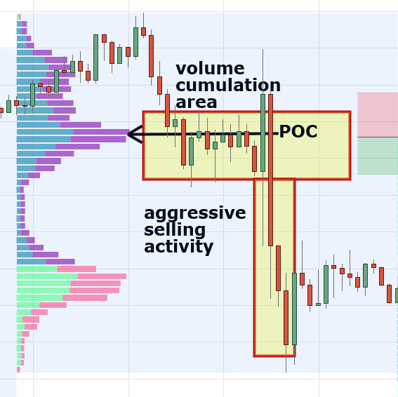 Volume Profile Trading Strategy ― Day Trading Without Charts