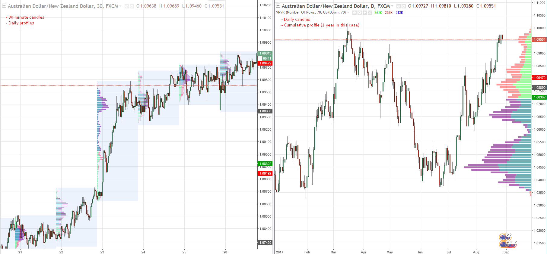 Market profile forex