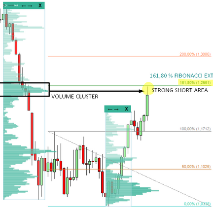 analysis Archives - Trader Dale's Advanced Volume Profile